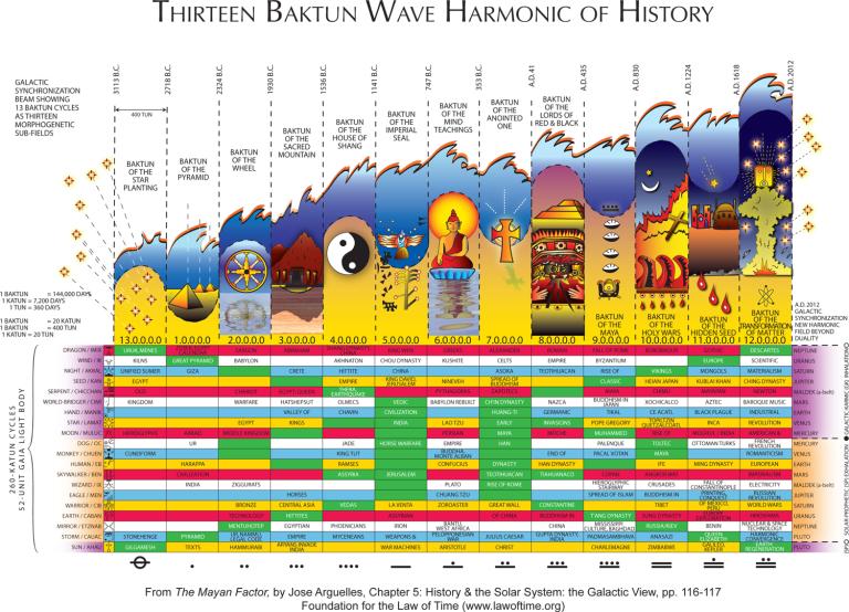 wave-harmonic-of-history