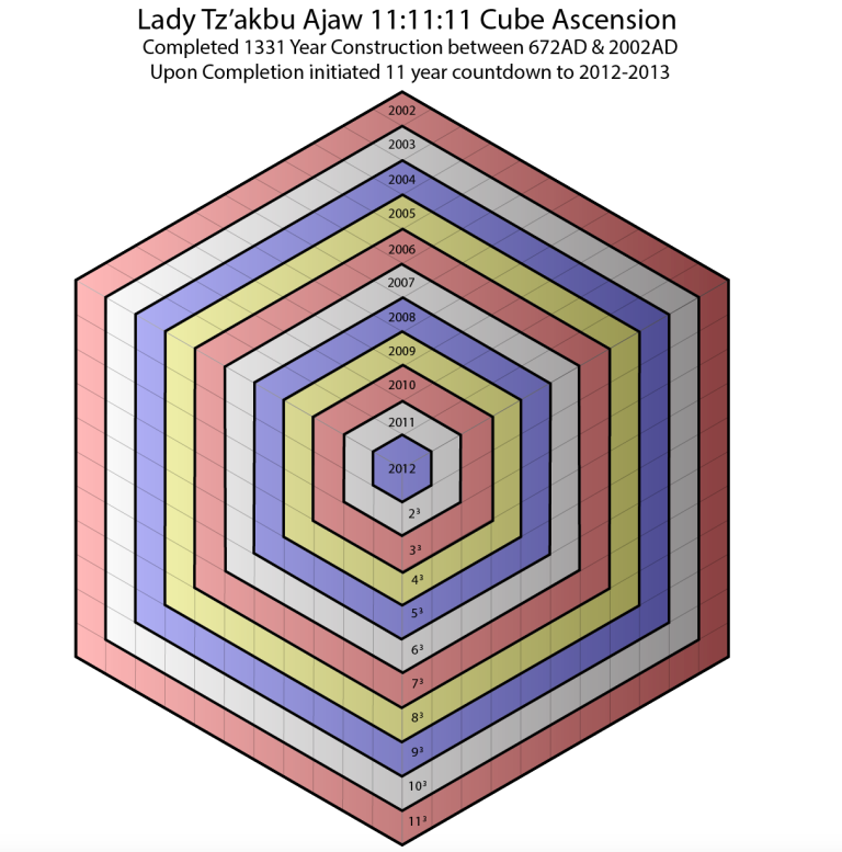 Lady-Tz'akbu-Ajaw-11Cube-Ascension